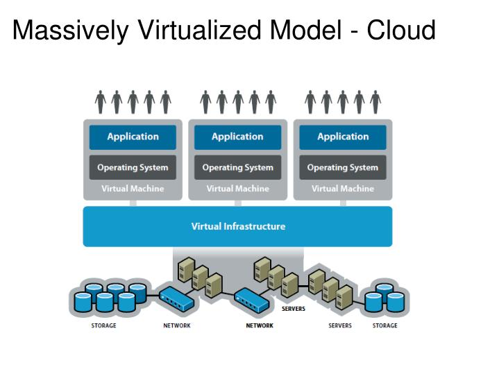 Massively Virtualized Model - Cloud