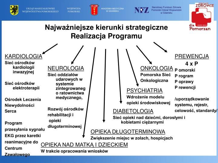 Najważniejsze kierunki strategiczne