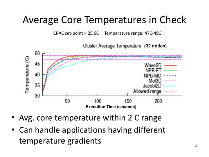 Average Core Temperatures in Check