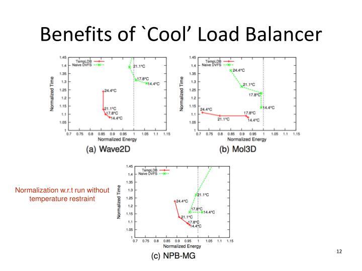 Benefits of `Cool' Load Balancer
