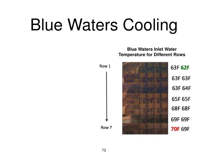 Blue Waters Cooling