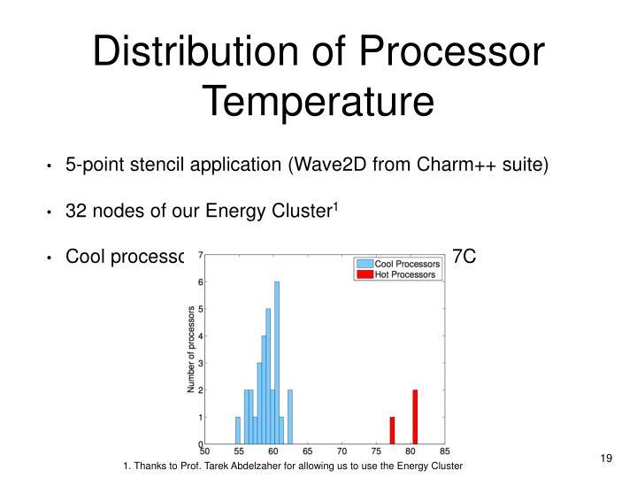 Distribution of Processor Temperature