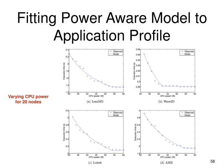 Fitting Power Aware Model to Application Profile