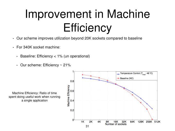 Improvement in Machine  Efficiency