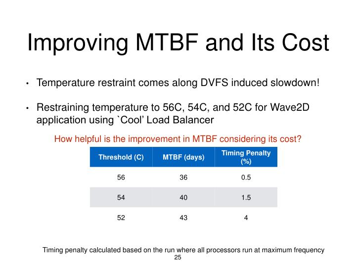 Improving MTBF and Its Cost