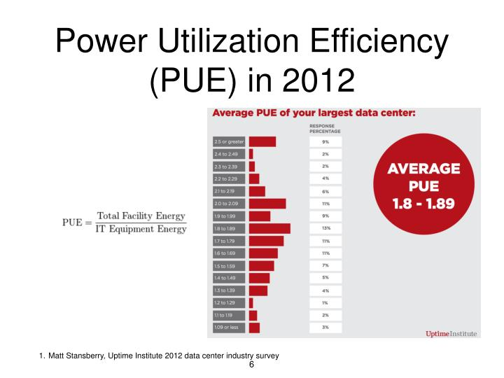 Power Utilization Efficiency (PUE) in 2012