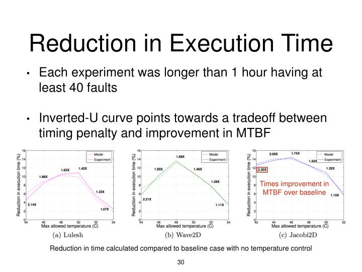Reduction in Execution Time