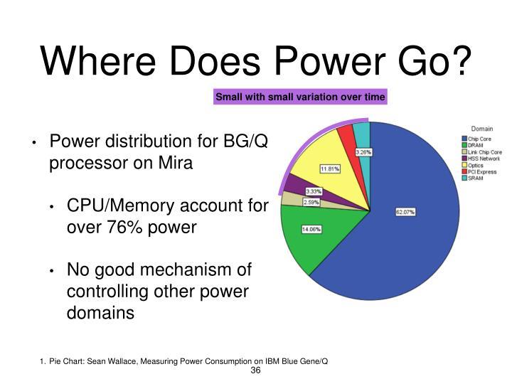 Where Does Power Go?