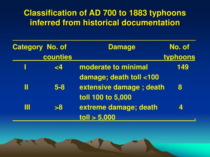 Classification of AD 700 to 1883 typhoons inferred from historical documentation