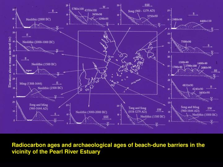 Radiocarbon ages and archaeological ages of beach-dune barriers in the