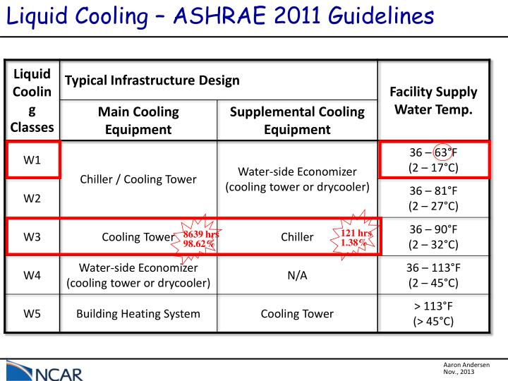 Liquid Cooling – ASHRAE 2011 Guidelines