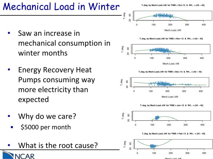 Mechanical Load in Winter