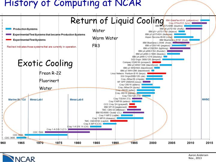 History of Computing at NCAR