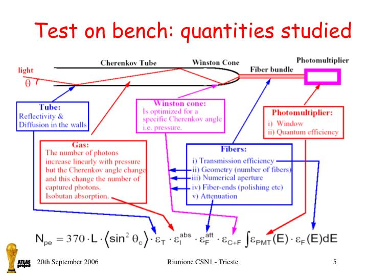 Test on bench: quantities studied