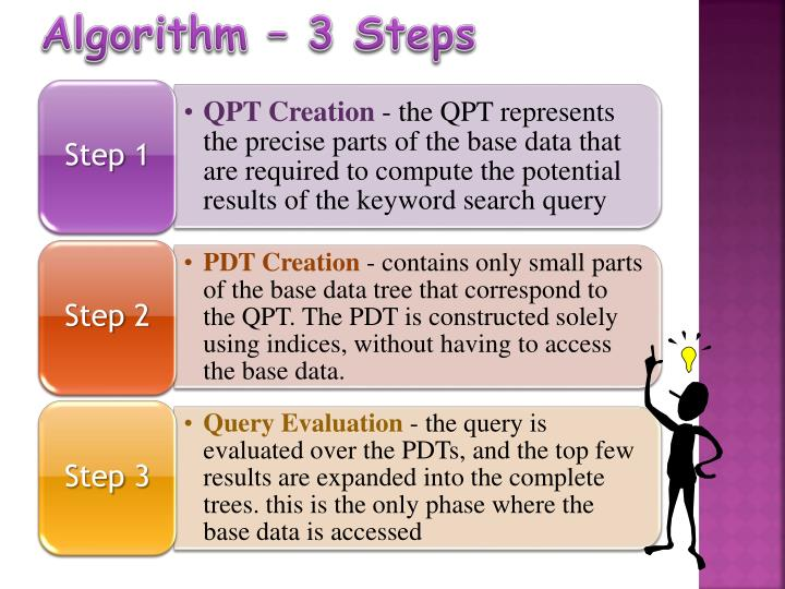 Algorithm – 3 Steps