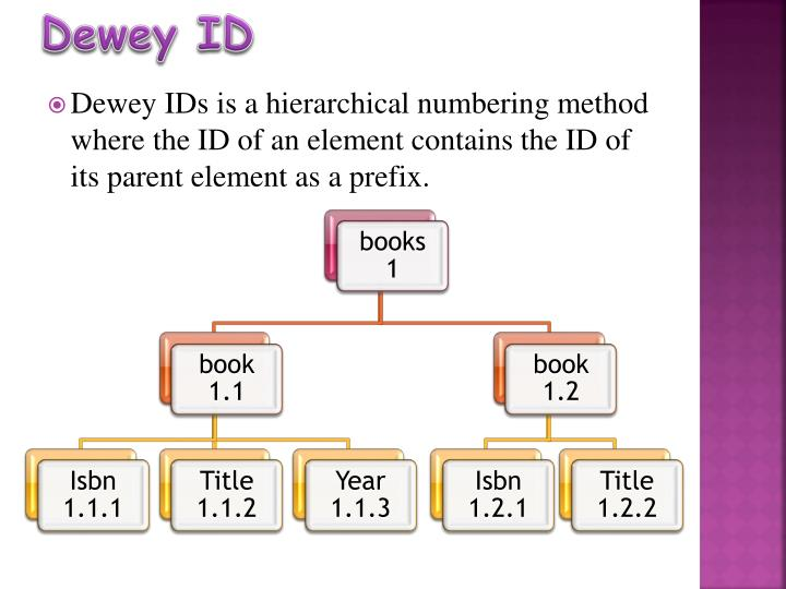 Dewey ID