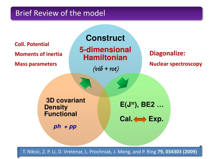 Brief Review of the model