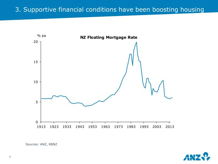 3. Supportive financial conditions have been boosting housing