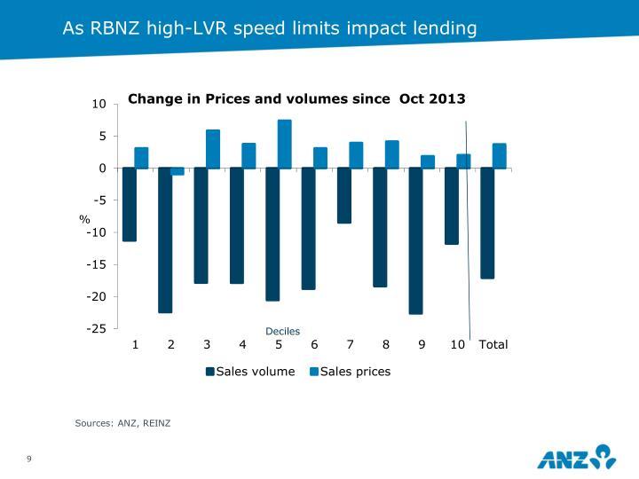 As RBNZ high-LVR speed limits impact lending