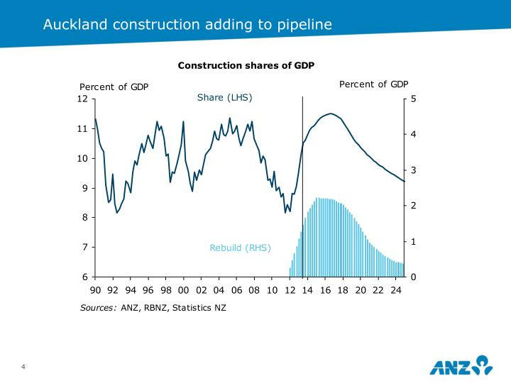 Auckland construction adding to pipeline