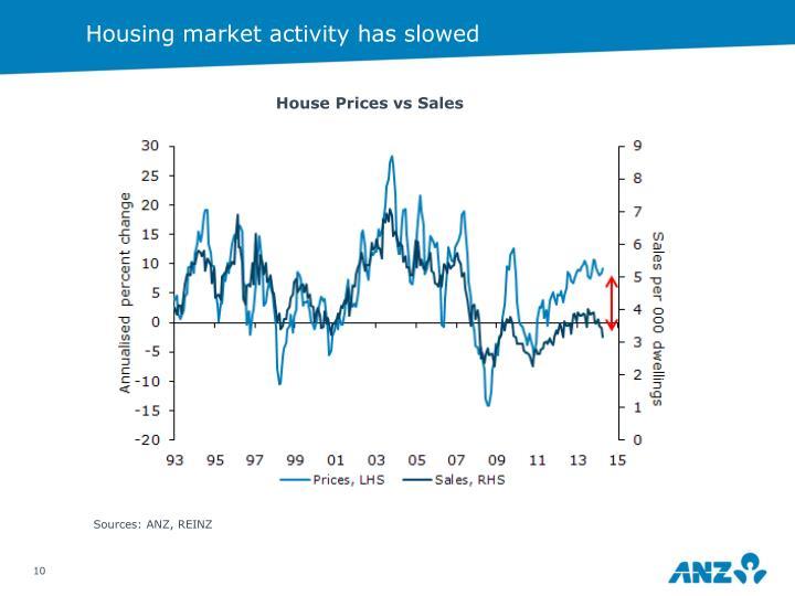 Housing market activity has slowed