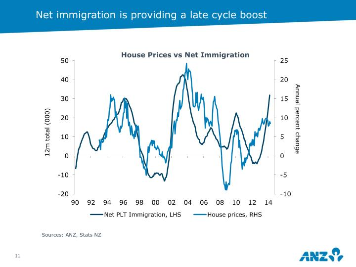 Net immigration is providing a late cycle boost
