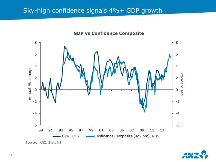 Sky-high confidence signals 4%+ GDP growth
