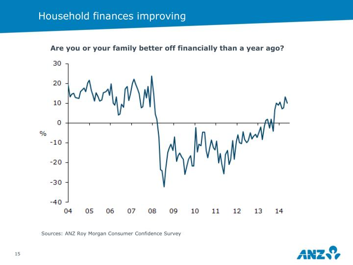 Household finances improving