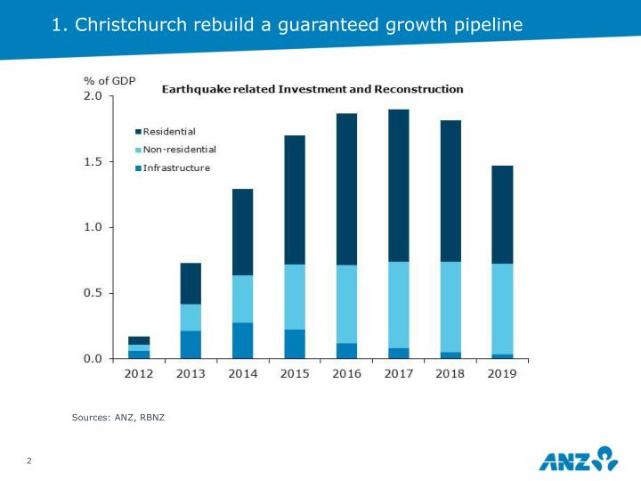 1. Christchurch rebuild a guaranteed growth pipeline
