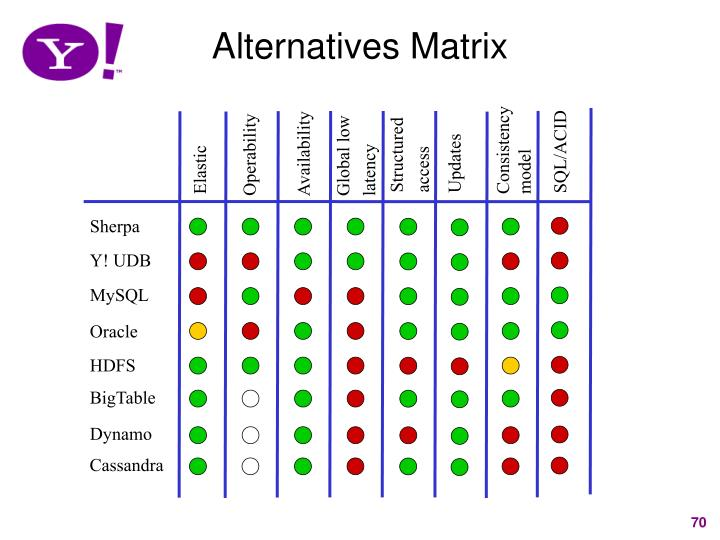 Alternatives Matrix