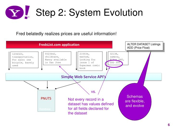 Step 2: System Evolution