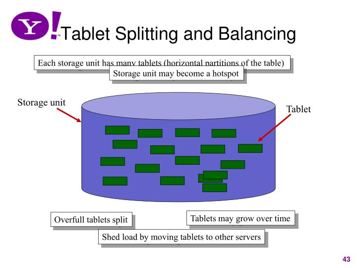 Tablet Splitting and Balancing