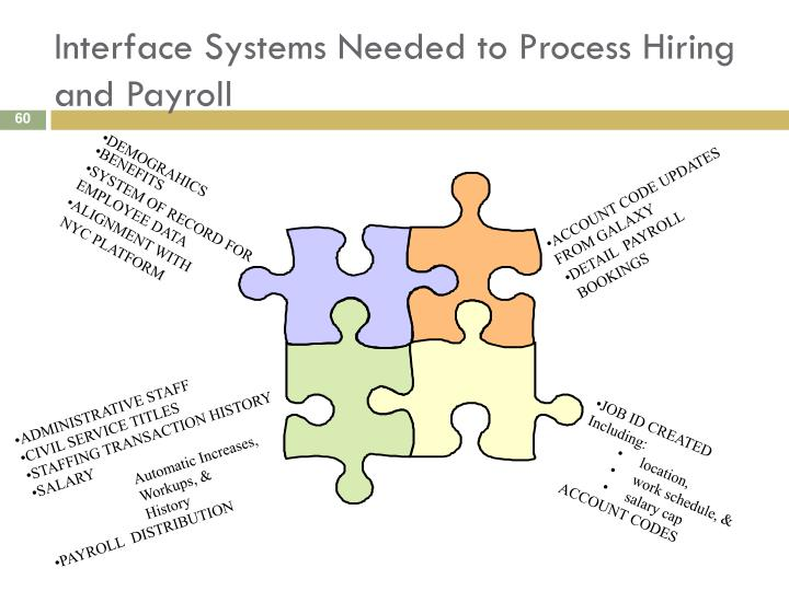 Interface Systems Needed to Process Hiring and Payroll