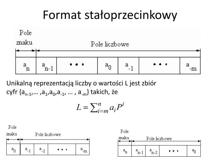 Format stałoprzecinkowy