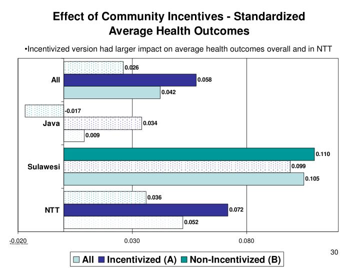 Incentivized version had larger impact on average health outcomes overall and in NTT