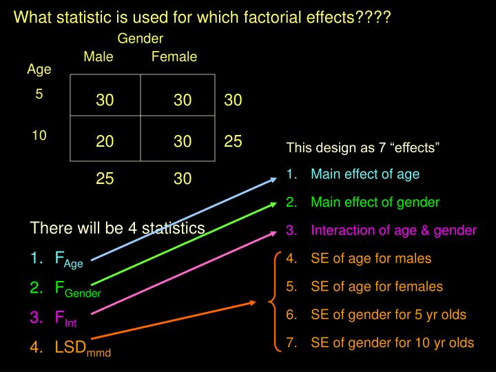 What statistic is used for which factorial effects????