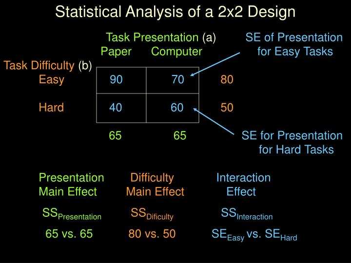 Statistical Analysis of a 2x2 Design