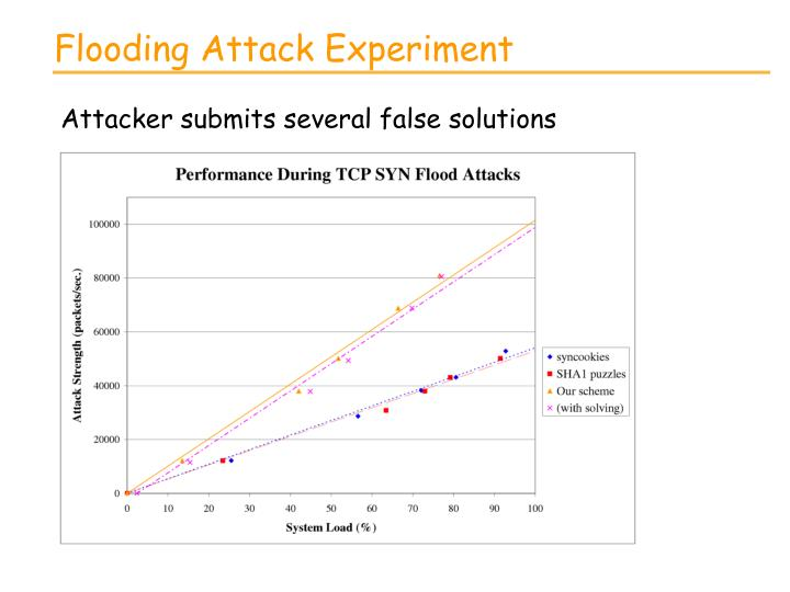 Flooding Attack Experiment