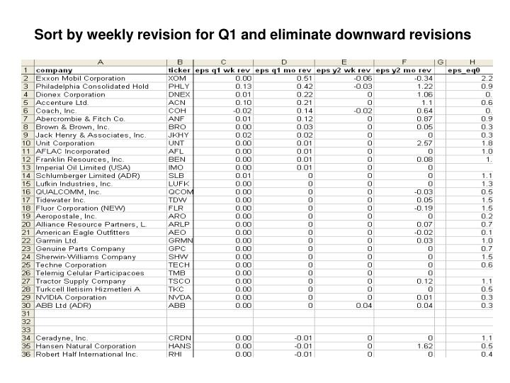 Sort by weekly revision for Q1 and eliminate downward revisions
