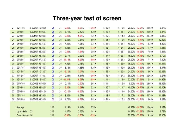 Three-year test of screen