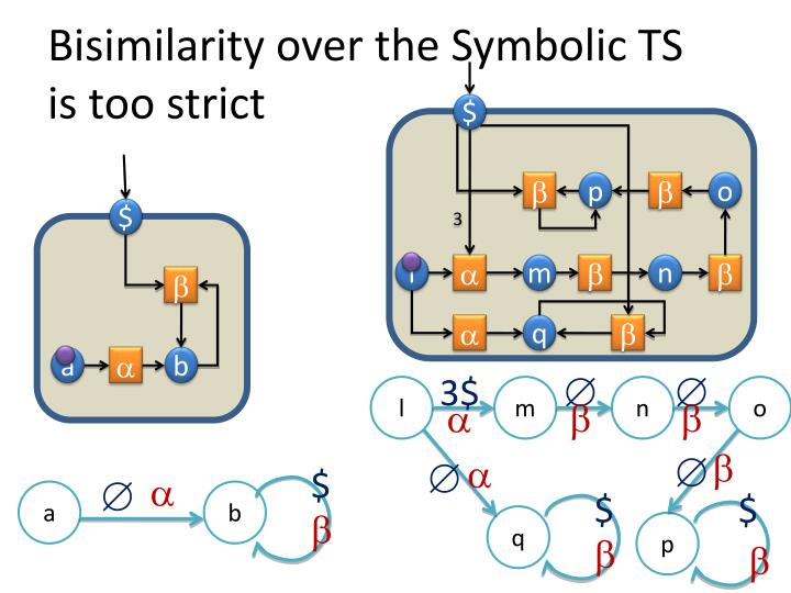 Bisimilarity over the Symbolic TS
