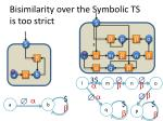 bisimilarity over the symbolic ts is too strict