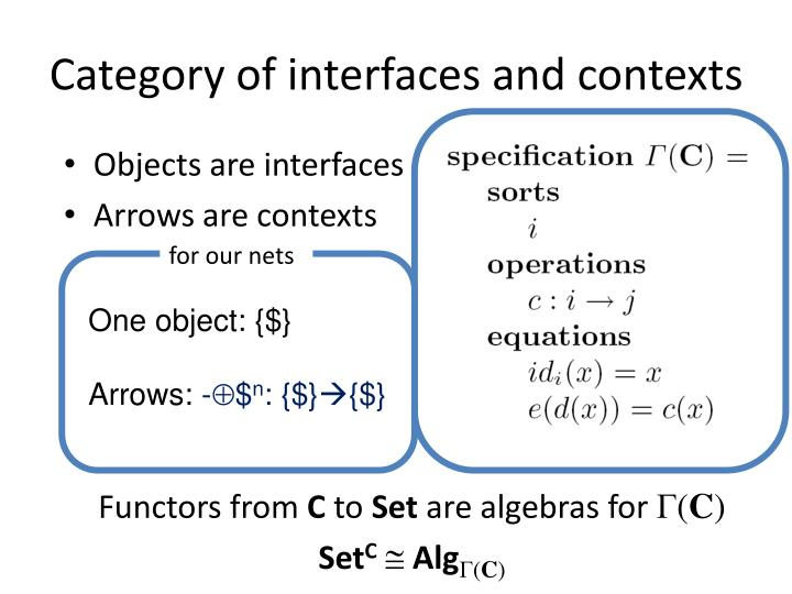 Category of interfaces and contexts