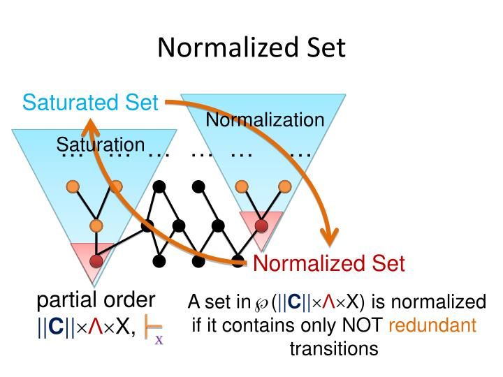 Normalized Set