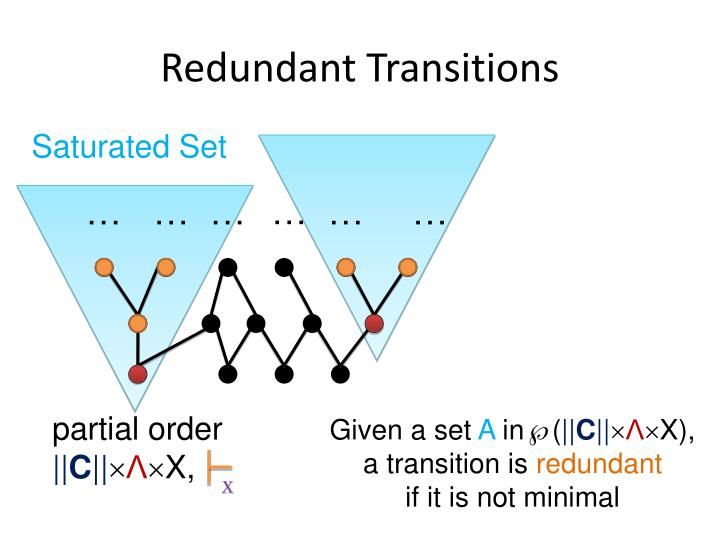 Redundant Transitions