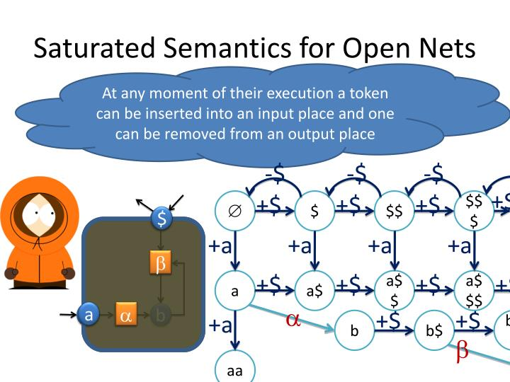 Saturated Semantics for Open Nets