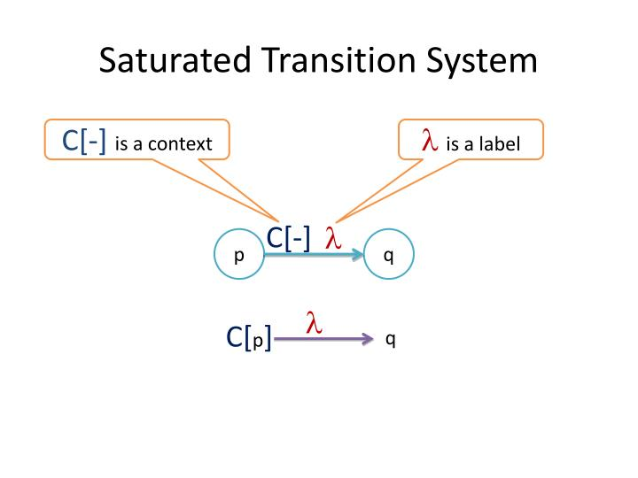Saturated Transition System