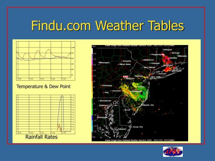 Findu.com Weather Tables