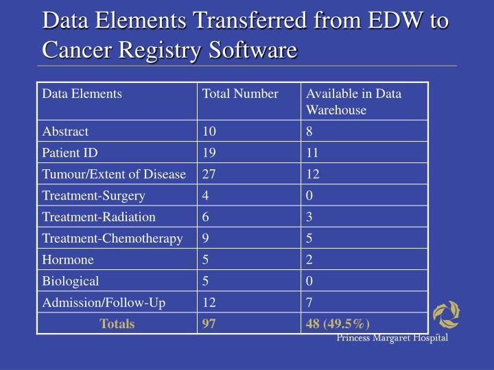 Data Elements Transferred from EDW to Cancer Registry Software