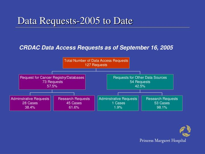 Data Requests-2005 to Date